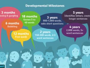 April 2016 – Speech and Language Development in Children